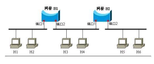 图1.网桥示意