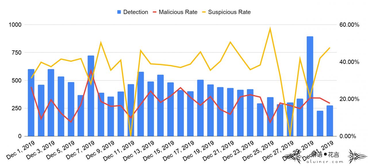 该图显示了2019年12月的域名抢注的每日数据。蓝色条形表示检测率,红色线表示恶意率,黄色线表示可疑率。