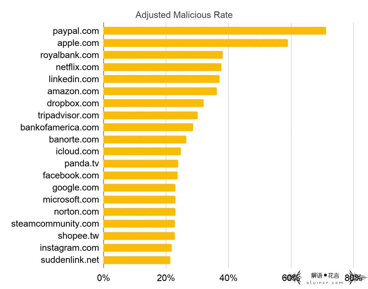 """此图使用""""调整的恶意率""""度量标准来排名前20位最常滥用的域名,以确定哪些域名是抢注行为的首选目标。"""