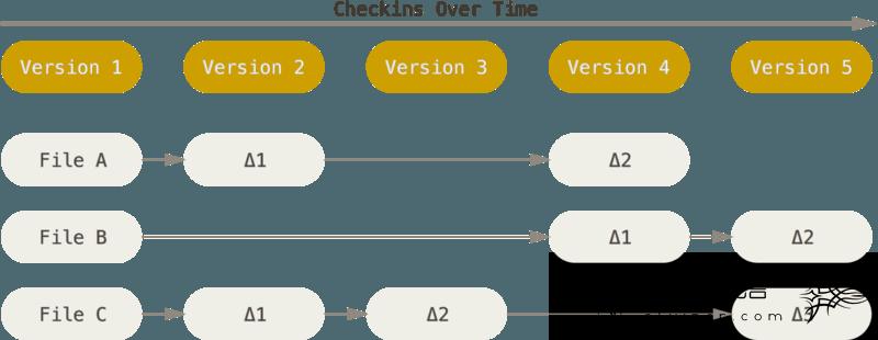 存储每个文件与初始版本的差异。
